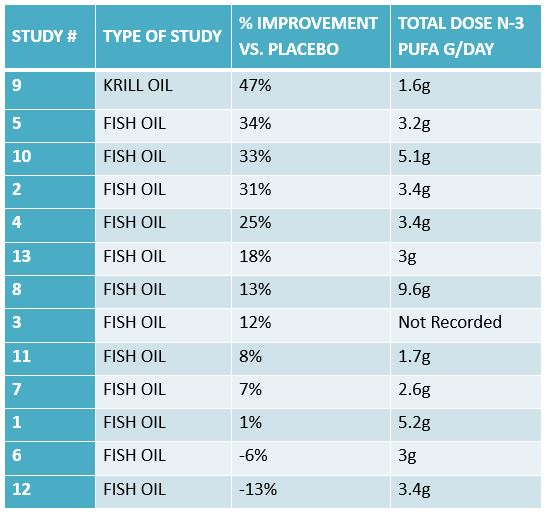 Krill Oil and Joint Health